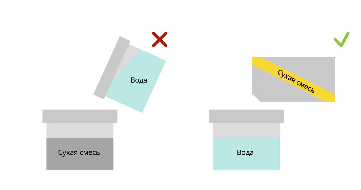 Добавление воды в сухую штукатурку при приготовлении смеси