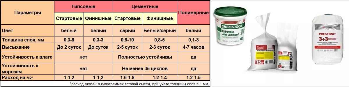 Характеристики разных видов шпаклевки