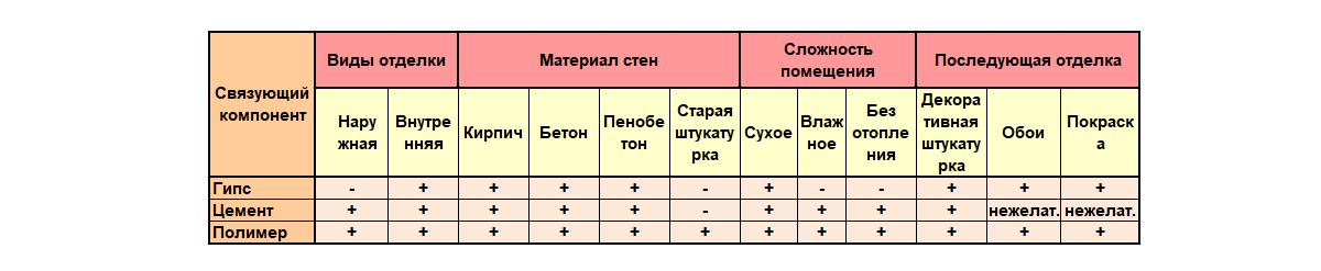 Сравнение разных видов шпаклевки