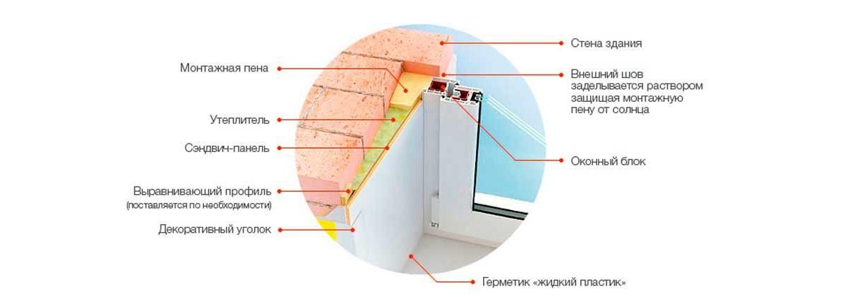 На изображении вы можете увидеть подробную схему устройства откоса из сэндвич-панели, установленного по выравнивающему профилю, с утеплителем и креплением на декоративный уголок и монтажную пену
