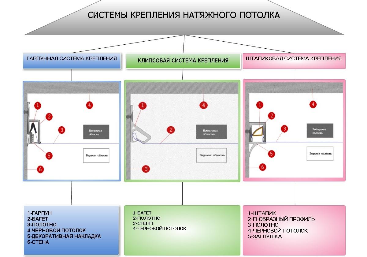 Системы крепления натяжного потолка