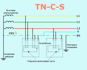 TN-C-S